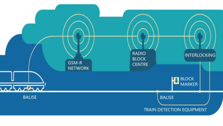 Comtest Wireless - ERTMS and GSM-R environment